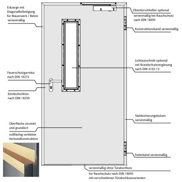 Brandschutztür: schematische Zeichnung